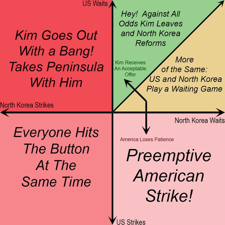 The six scenarios or alternative futures for the relationship between the US and North Korea.