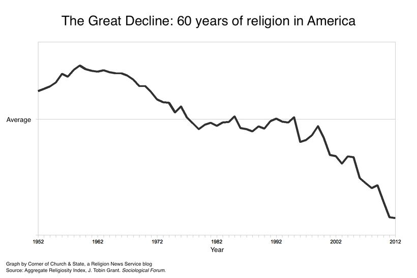http://religionnews.com/2014/01/27/great-decline-religion-united-states-one-graph/