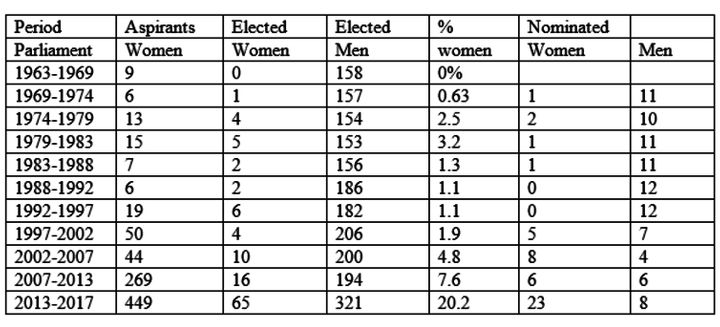 Women representation and participation in Kenya's parliament since independence.