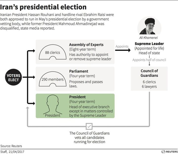 The Iranian system of government.