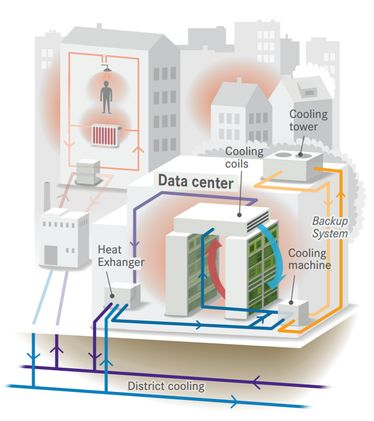 Schematic of Fortum Värme's cooling service for Interxion data center. The cooling service provides chilled water. Interxion