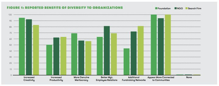 When asked, green groups said they believed diversity would largely help with their underlying missions.