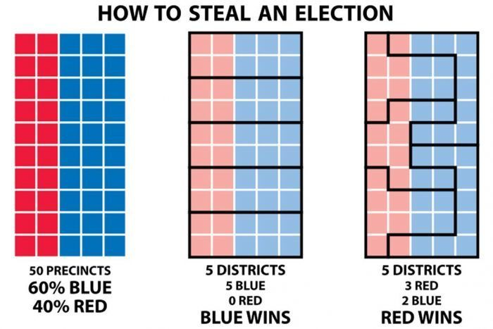 An explanation of how districts are redrawn.