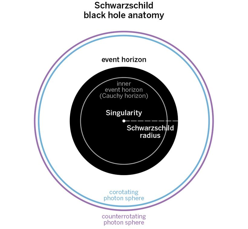 What Is the Anatomy of a Black Hole in Layman\'s Terms? | HuffPost