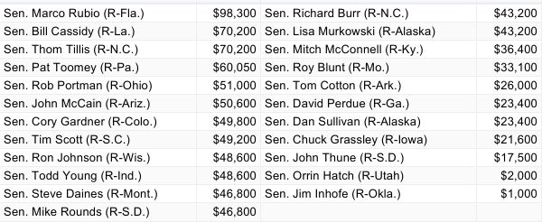 Here's How Much Betsy DeVos And Her Family Paid To Back GOP Senators Who Will Support