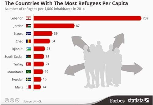 """Screenshot of Forbes UNHCR refugee figures"""