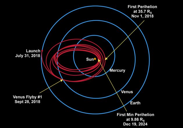 The Parker Solar Probe is planned to complete 7 flybys of Venus over 7 years, edging closer...