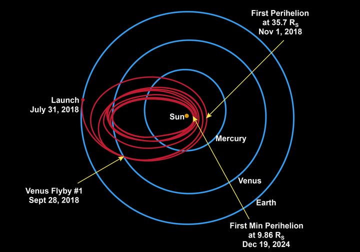 The Parker Solar Probe is planned tocomplete 7 flybys of Venus over 7 years, edgingcloser to the solar surface ea