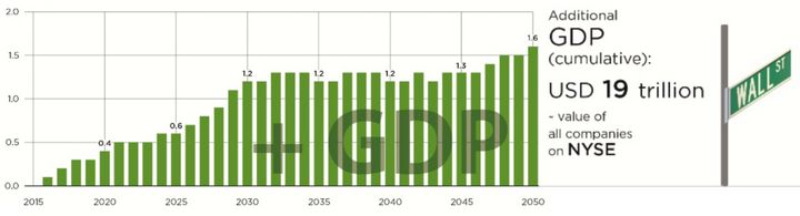"<em>Source: </em><a rel=""nofollow"" href=""https://www.nrdc.org/experts/brendan-guy/paris-climate-agreements-19-trillion-econom"