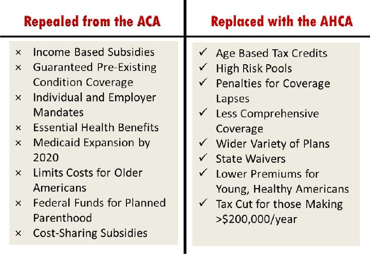 Health Care Reform And Women: A Comparison Of The ACA And