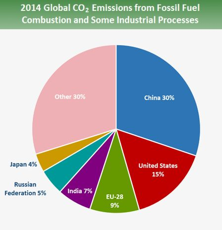 2014 Global CO2 Emissions from Fossil Fuel Combustion and Some Industrial Processes.