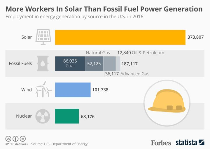 "<a rel=""nofollow"" href=""https://www.forbes.com/sites/niallmccarthy/2017/01/25/u-s-solar-energy-employs-more-people-than-oil-c"