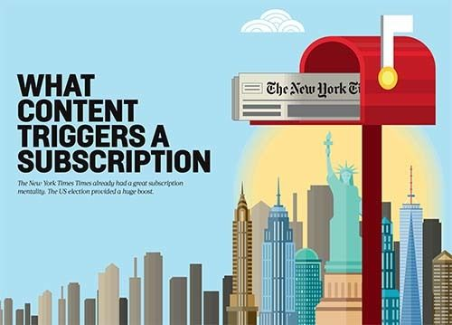 <em>US election boosts NYT subscriptions (courtesy Innovation Media Consulting Group)</em>
