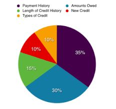 Here are the factors that make up your credit score.
