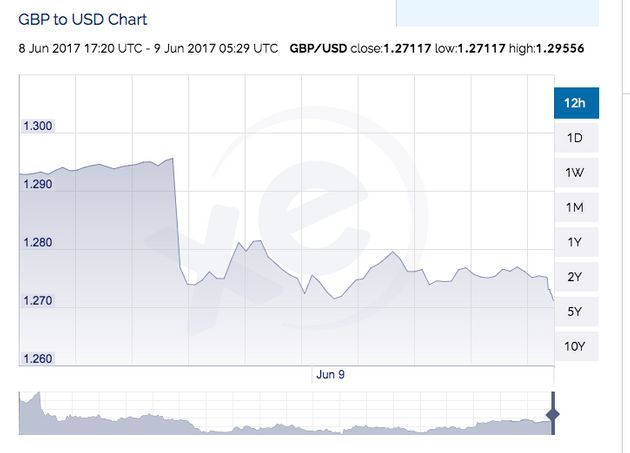 The pound to dollar exchange rate dropped to $1.27 following the shock exit