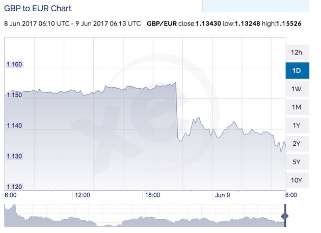The pound to Euro rate dropped to