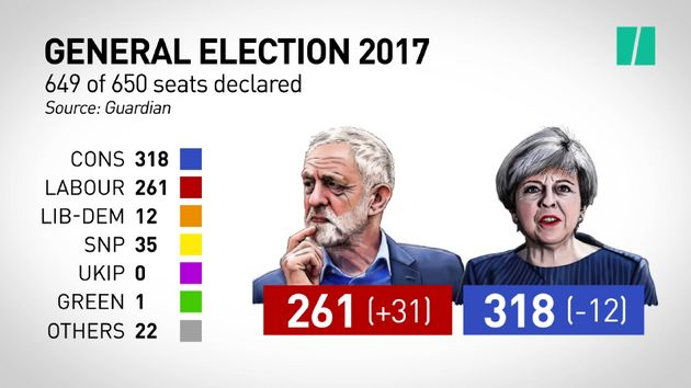 Hung parliament confirmed: General election results at 1317