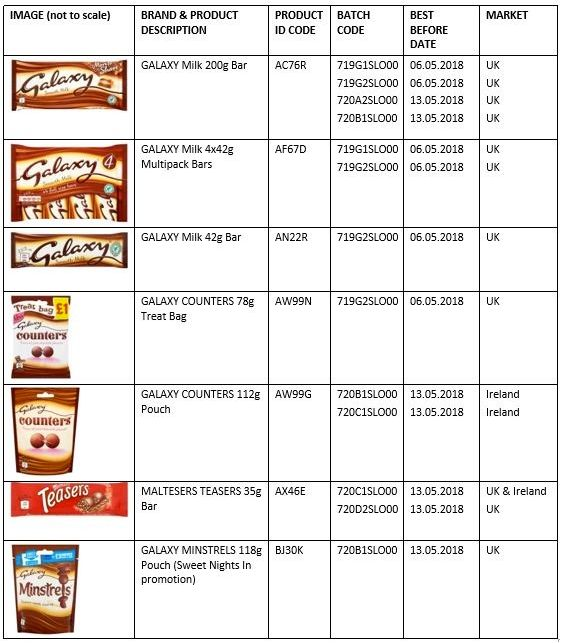 Mars recalls Galaxy, Teasers and Minstrels in United Kingdom over salmonella fears