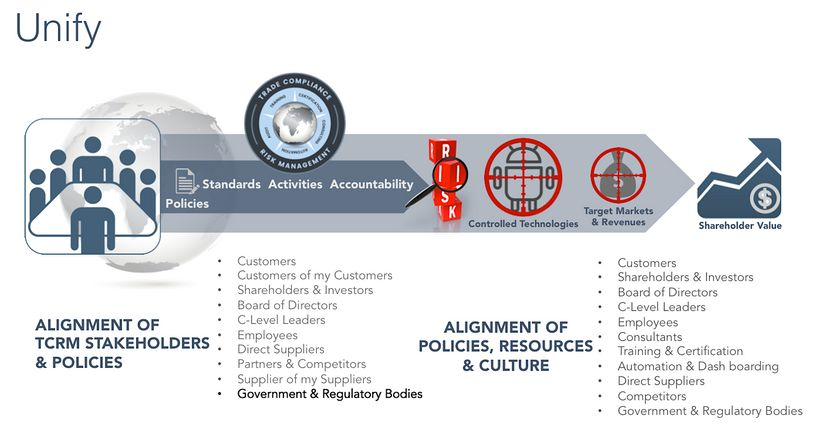Alignment of TCRM Stakeholders, policies, resources, and culture is critical to enterprise risk management.