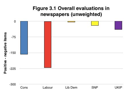 'Partisan' Newspapers Were 'Highly Negative' During Election