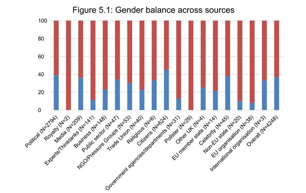 The different types of people who appeared in the news in the run-up to the election (red is male, blue...