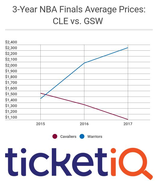 NBA Finals Ticket Prices In Cleveland And Golden State ...