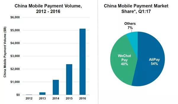 mobile payment market in china China's mobile payments market has grown to $55 trillion, and now alipay and wechat have set their sights on international mobile payment growth.