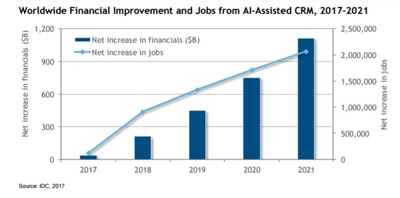 Worldwide Financial Improvements and Jobs from AI-Associated CRM, 2017-2021
