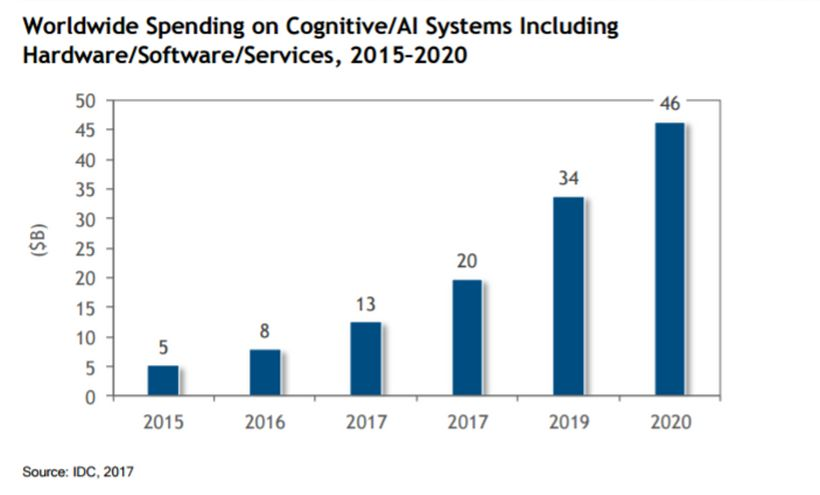 Worldwide Spending on Cognitive/AI Systems - 2015-2020