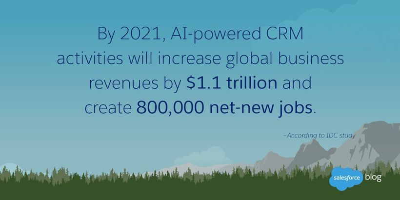 By 2021, AI powered CRM activities will increase global revenues by $1.1 trillion.