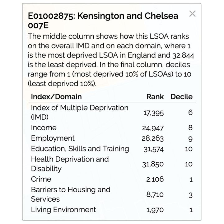 An area just eightminutes walk from Grenfell Tower has markedly different ratings according to the data