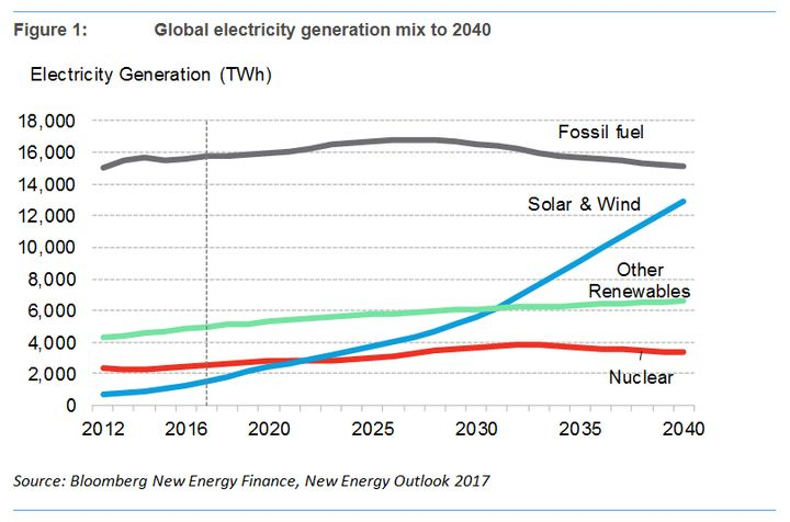 A chart from Bloomberg New Energy Finance's report shows fossil fuels declining as solar and wind soar.