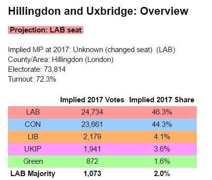 Boris Johnson and Iain Duncan Smith Set To Lose Their Seats To Labour, Boundary Review Analysis