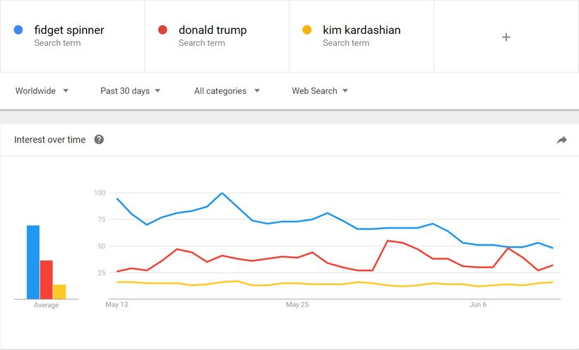 Snapshot of Google Trends