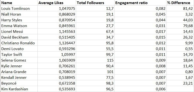 Average likes & followers in millions. Difference is measured in comparison to the person ranked directly below. Based on 100