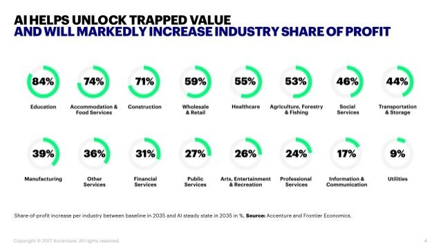 AI impact by industry
