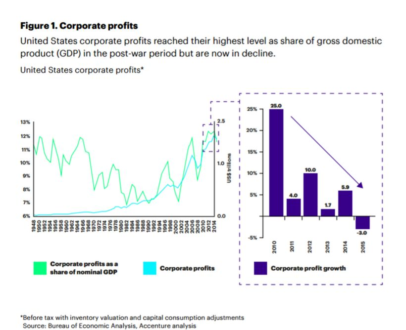 Corporate profits are declining - United States