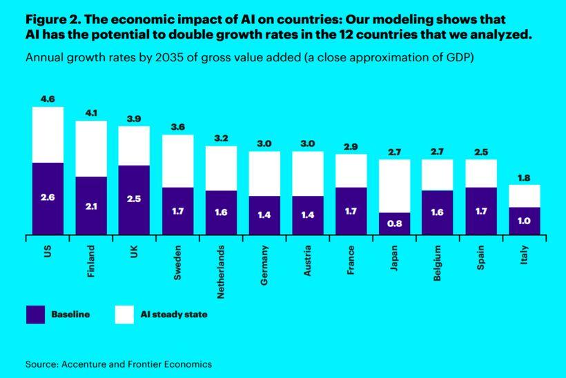 Economic impact of AI on countries