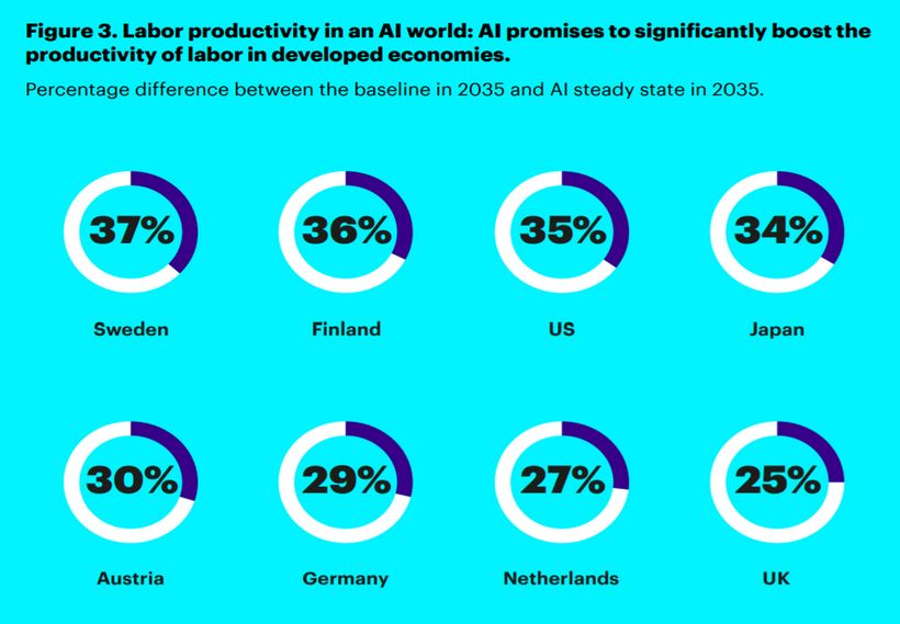 Labor productivity impact of AI by Country