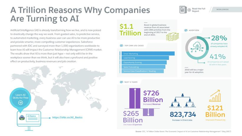 The economic of AI-powered CRM: $1.1 trillion revenue, 823,000 net new jobs by 2021
