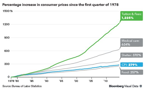 The cost of important services increased dramatically over the last few decades (not adjusted for inflation).