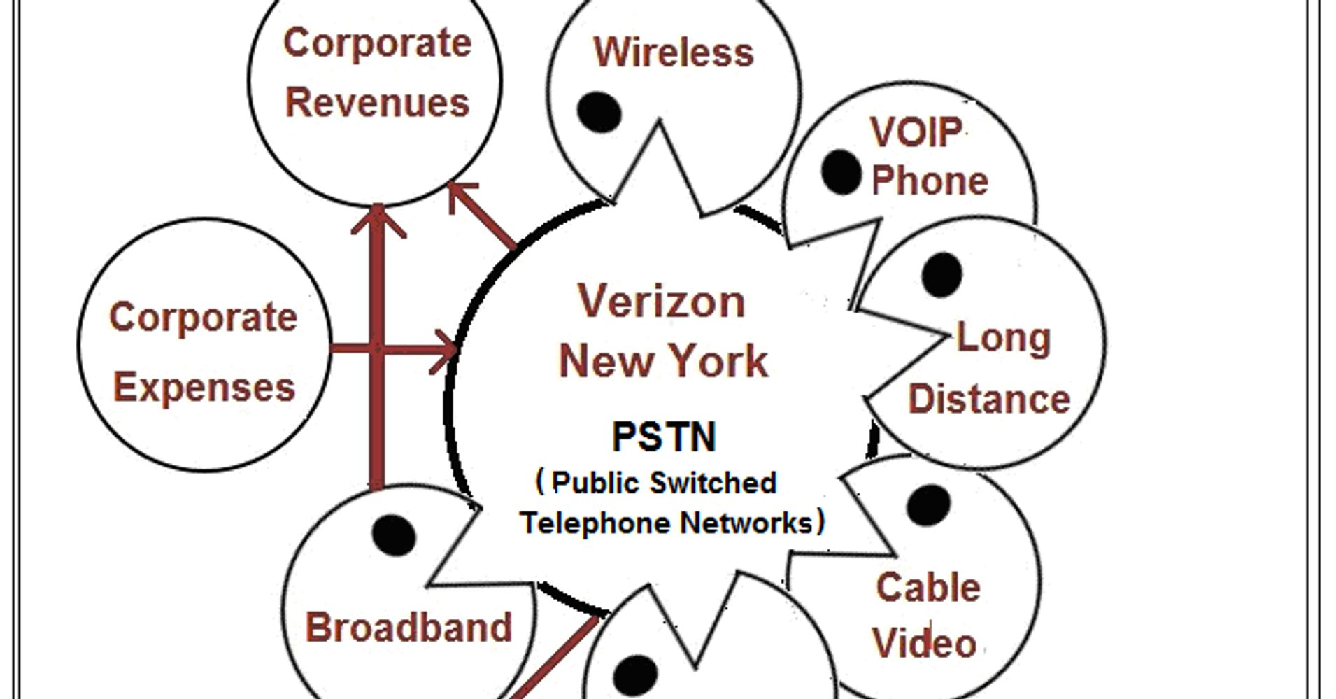 verizon new york 2016 annual report reveals massive financial  cross-subsidies  state investigation heats up