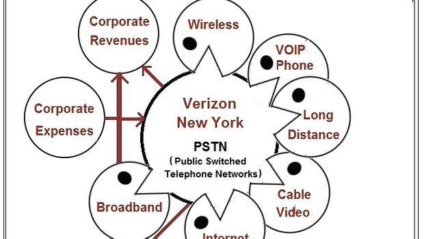 Verizon New York 2016 Annual Report Reveals Massive Financial Cross-Subsidies. State Investigation Heats Up; FCC's Deformed Accounting Rules To Blame