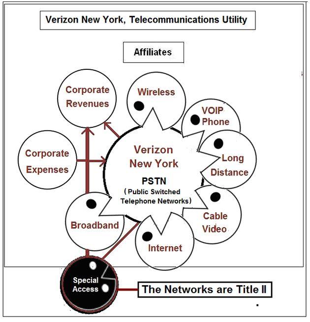 Verizon New York 2016 Annual Report Reveals Massive