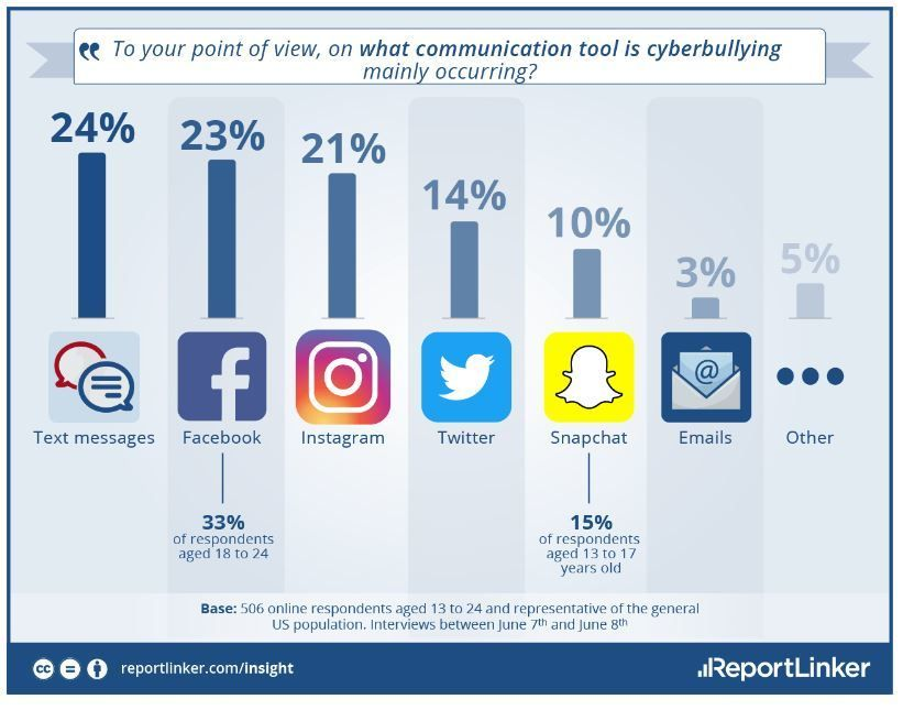 How does cyberbullying affect people