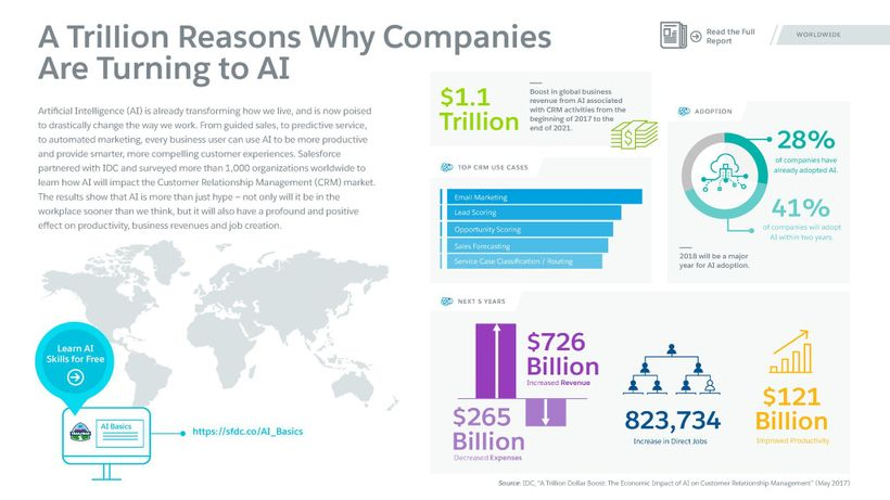 AI-Powered CRM will help create 823,000 net new jobs, per IDC
