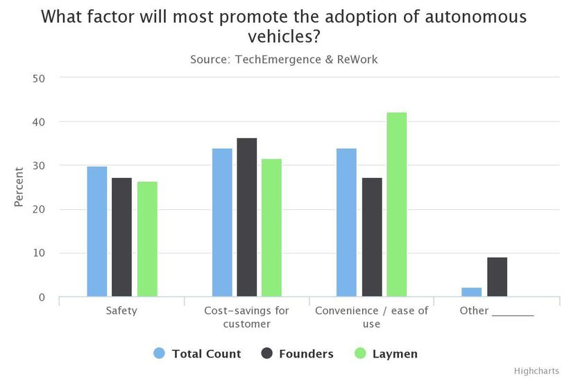 The Graphs Above Demonstrate Both Positive And Negative Factors Concerning Autonomous Vehicle Adoption In America What I Think Is Interesting Fact