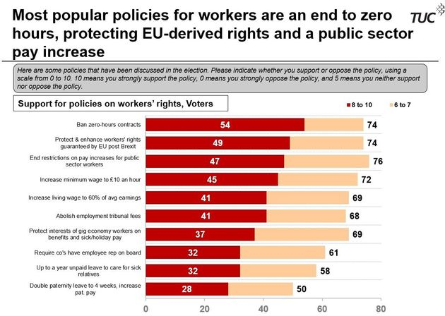 Tory Voters Want An End To The Public Sector Pay Freeze, New GQR/TUC Poll