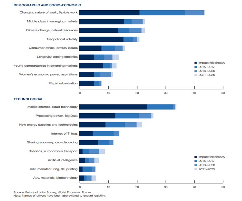 Digital workforce technological drivers that will further increase digital skills gap