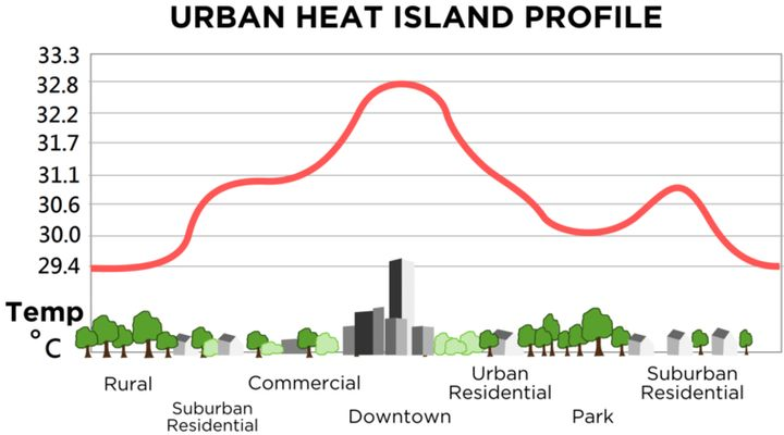 Asphalt, buildings and other urban realities can trap heat.